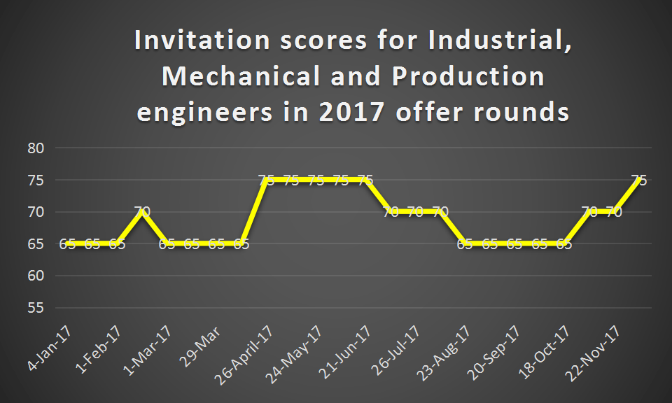 Mechanical and production