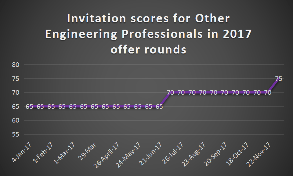 Other engineering professional